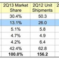 Appleのスマートフォン成長率
