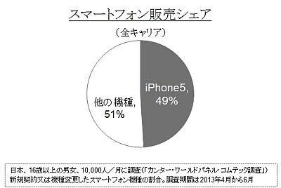 スマホ購入者の49%がiPhone5