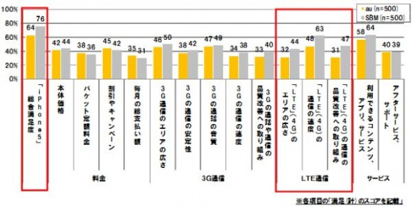 iPhone5満足度調査グラフ2