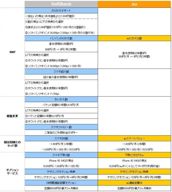 iPhone5キャンペーン比較表