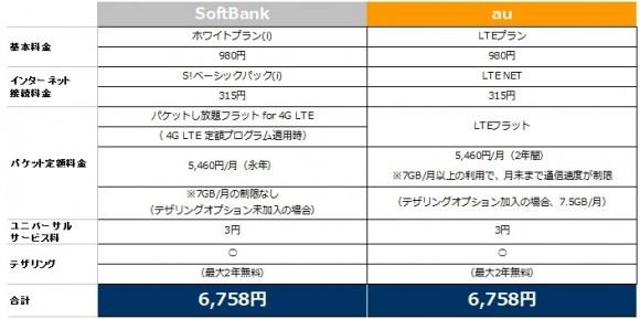 iPhone5 月額料金 比較表