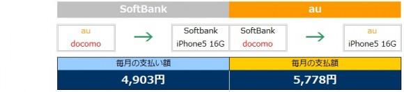 iPhone5乗換え比較表