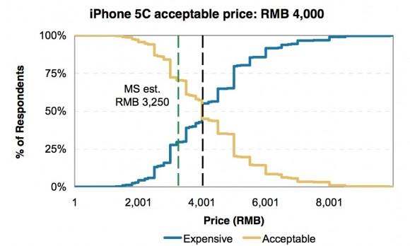 iPhone5C 新製品