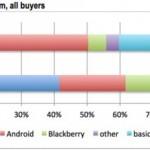 アップルのユーザーの20%はAndroid端末から機種変更