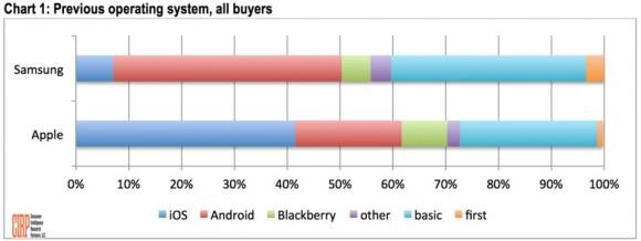 CIRP, iPhone, Apple, Samsung