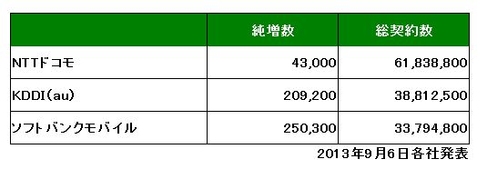 各社の契約純増数(2013年8月)