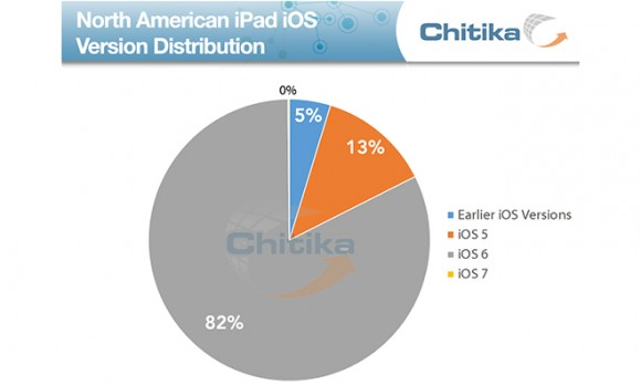 iPhone iPad iOS