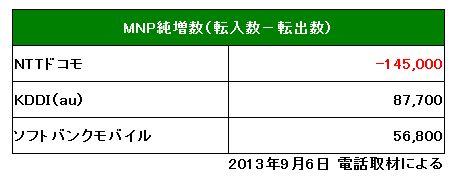各社の MNP 純増数(2013年8月)