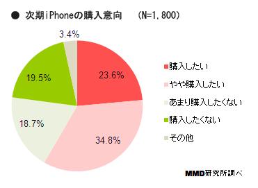 ドコモユーザー55%が5S希望