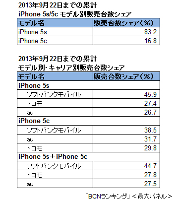 iPhone 5s / iPhone 5c モデル別販売台数シェア