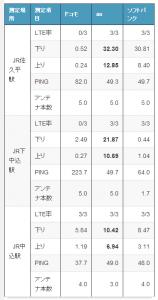 調査結果(長野県内)