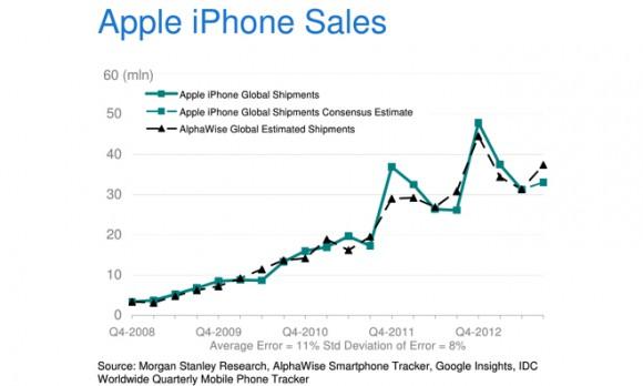 iPhone 5s iPhone 5c 発売