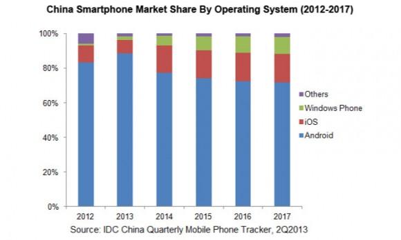 iPhone 5c iPhone 5c 中国