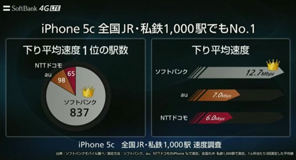 iPhone 5c全国通信回線調査