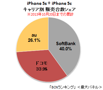 iPhone 5s / 5c実売シェア、ソフトバンクが首位堅守。速い・つながるLTEが評価か