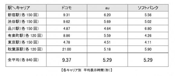 iPhone 平均表示速度
