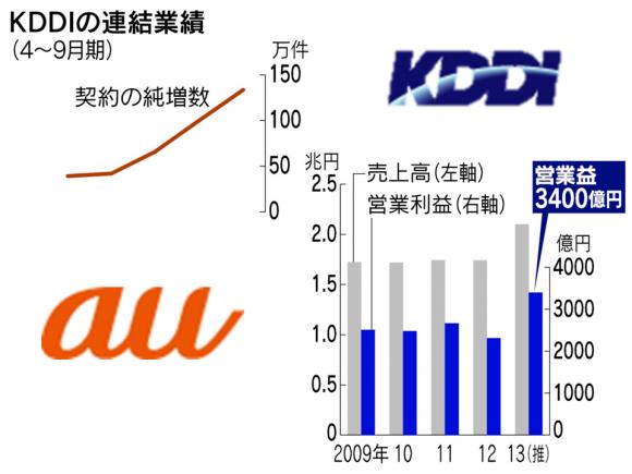 iPhone好調でauのKDDIが過去最高益。前年同期の5割増し