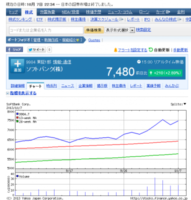 上昇を続けるソフトバンクの株価