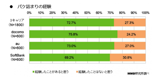 1.ドコモユーザーは約8割がパケ詰まり経験者