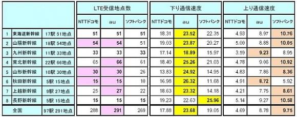 iPhone 5s 駅 電波
