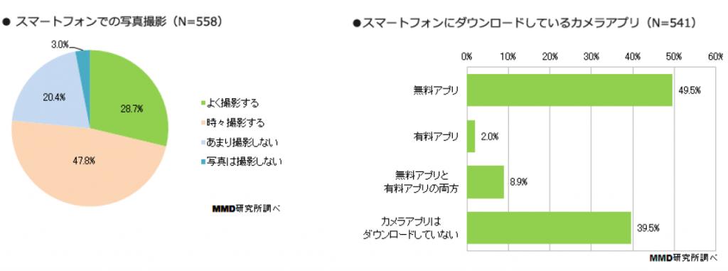 1_スマホでの写真撮影は「よく撮影」28.7%、「時々撮影」47.8%
