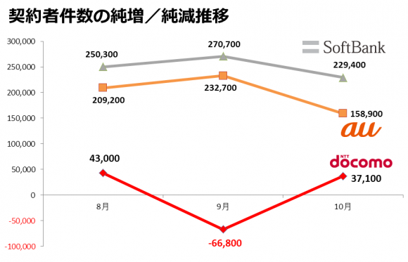 契約者件数の純増/純減推移