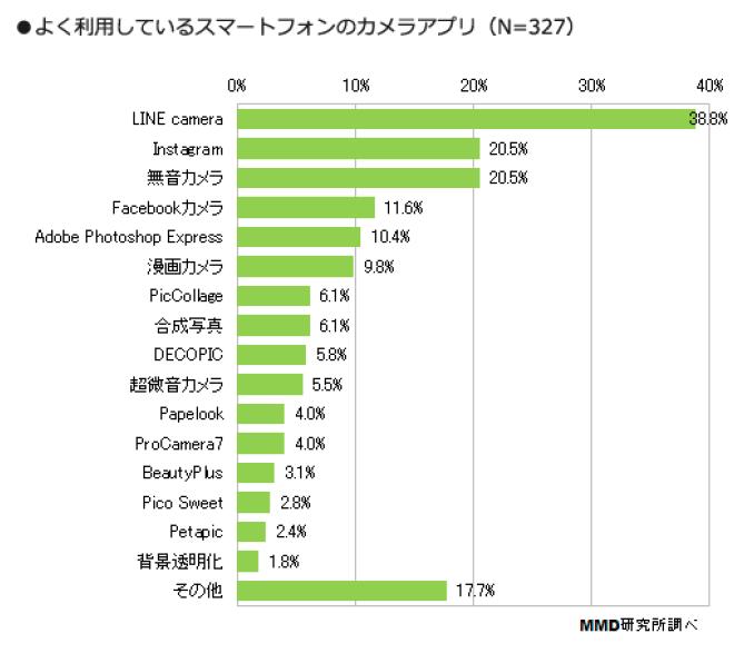 2_カメラアプリ利用率は「LINE camera」が38.8%でトップ