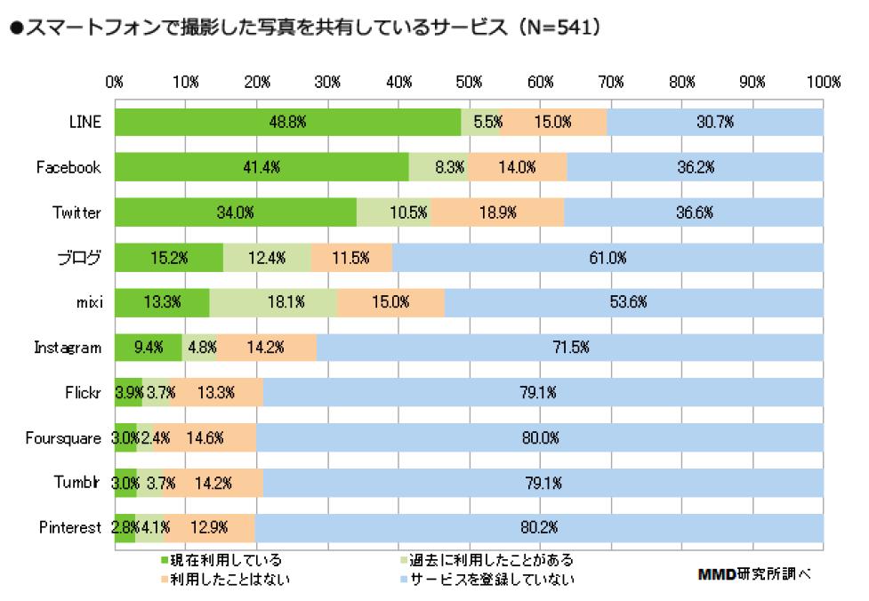 3_写真の共有はLINE が48.8%で最多、「過去に利用」はmixiがトップ