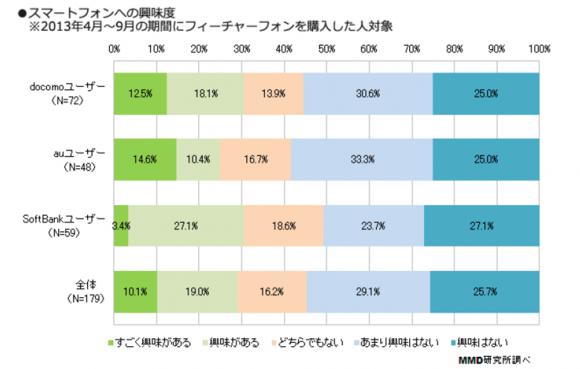 3.ガラケー購入者の過半数はスマホに興味なし!
