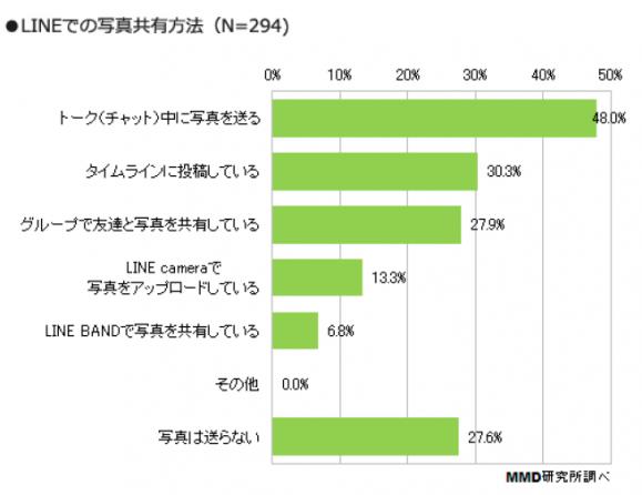 4_ LINEでの共有は「トーク中」 が48.0%で最多、「Line camera」は加工で人気