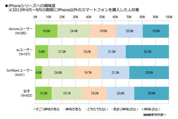 4.ドコモの非iPhoneスマホユーザー、41%がiPhoneに興味