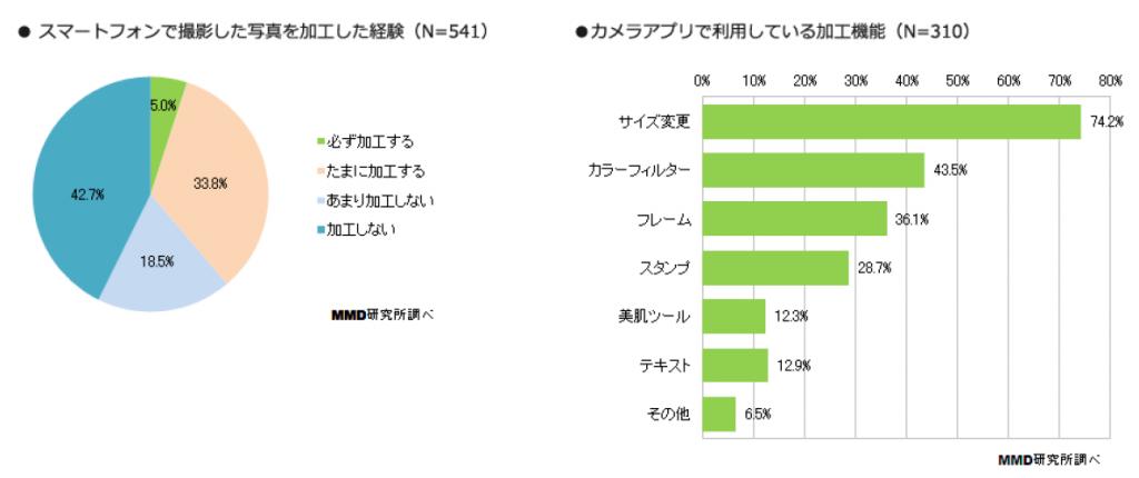 5_写真の加工は6割弱が経験、加工は「サイズ変更」が74.2%で最多