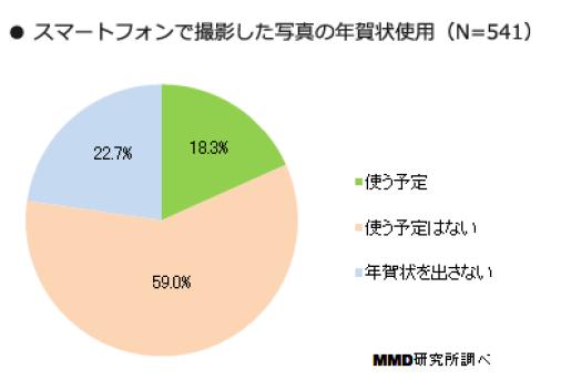6_年賀状を出す層の23.7%はスマホで撮った写真を年賀状に使用予定