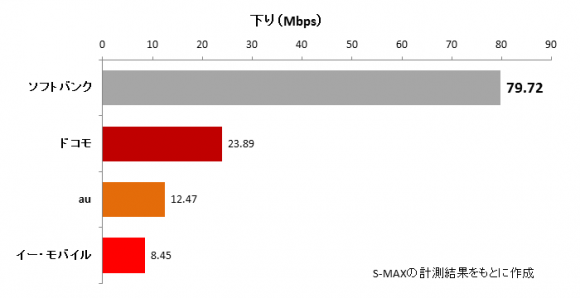 下りの平均値は、ソフトバンクが79.72Mbpsで圧倒的に速く