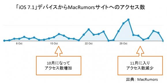 「iOS 7.1」デバイスからMacRumorsサイトへのアクセス数