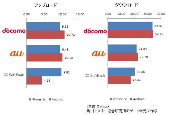 大阪調査結果グラフ