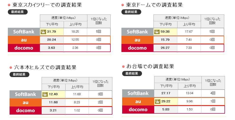 価格.comによる調査結果