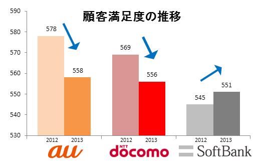 携帯キャリア顧客満足度、3社間の格差は縮小。トップはauも満足度は下落