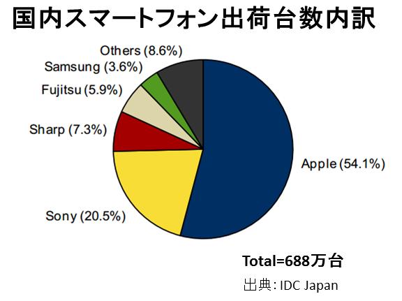 iPhoneがスマホシェアで5割超え!2013年7~9月期の出荷台数実績