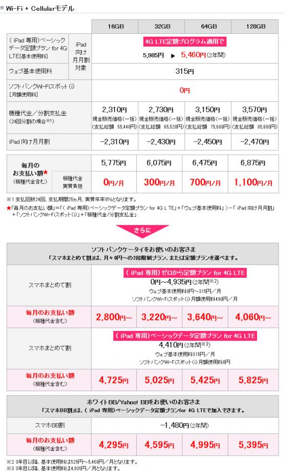 Wi-Fi + Cellularモデル料金プラン