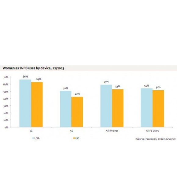 iPhone 5cは男性よりも女性に人気