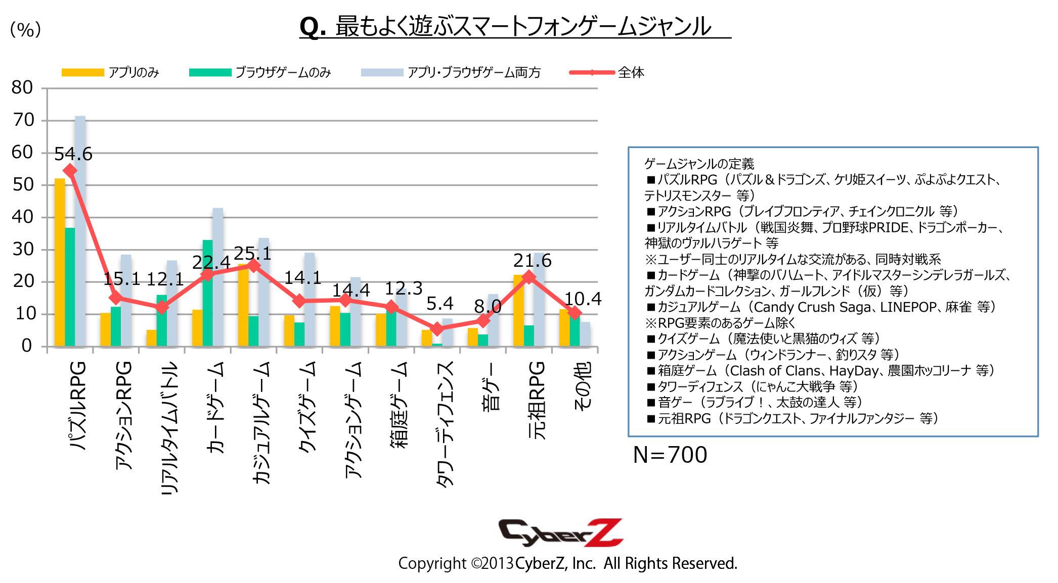 最も遊ぶジャンルは「パズドラ」等のパズルRPGが54.6%