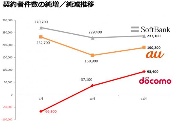 2013.11_ソフトバンクの契約純増数首位は23か月連続