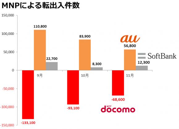 201311_ドコモ、MNPで6万8,600件の流出超過