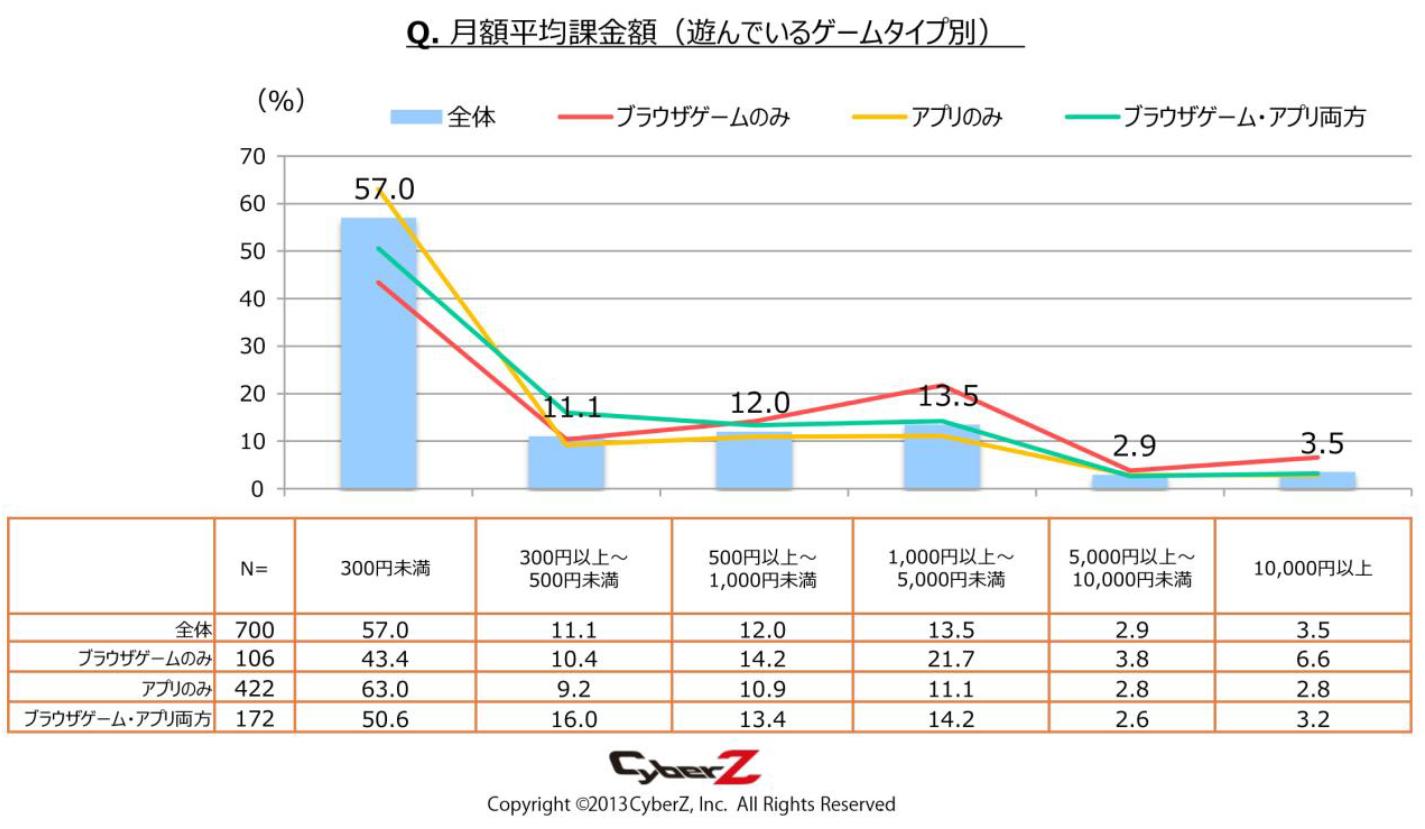 月額課金額は300円未満が過半数。1,000~5,000円課金者も13.5%