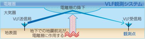 VLF/LF電波の観測