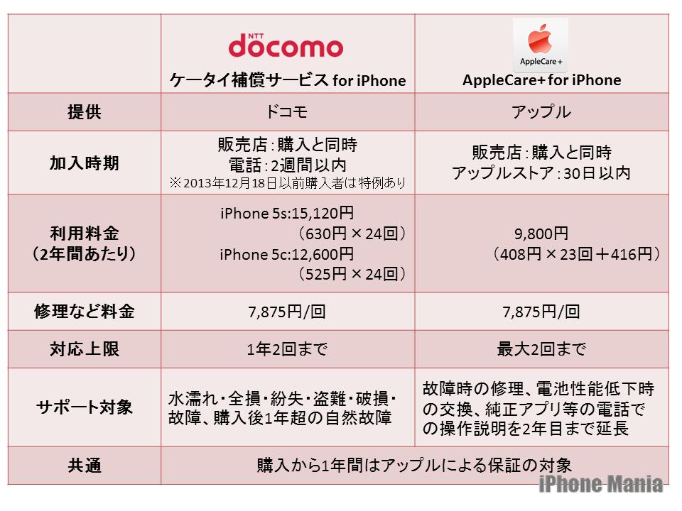 サービスの特徴は?Apple Care+との違いを比較