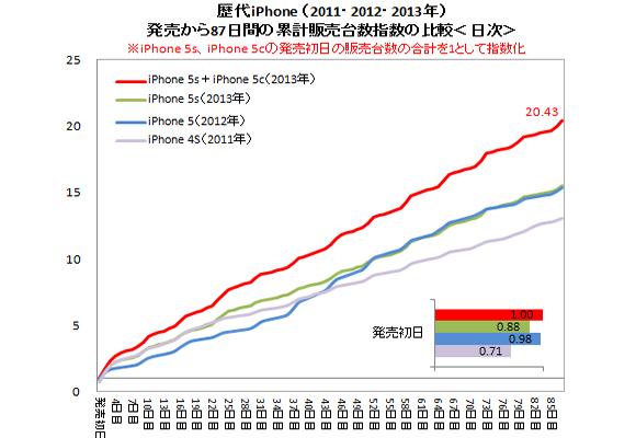 iPhone 5s 人気