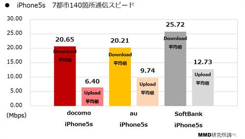 iPhone 5sの回線速度、ソフトバンクが最速