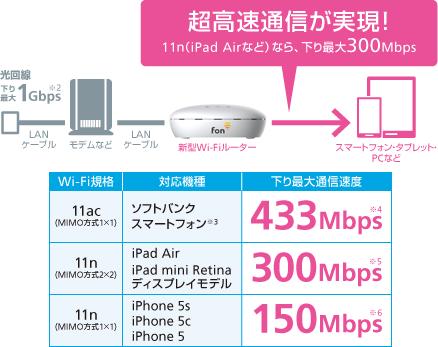 最高433Mbpsの超高速通信が可能!